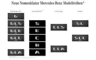Mercedes-Benz Nomenklatur, Namen, Kürzel