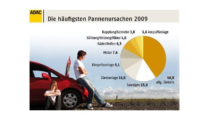 Mercedes brilliert bei Pannenstatistik